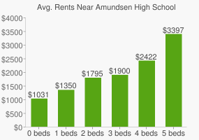 Graph of average rent prices for Amundsen High School