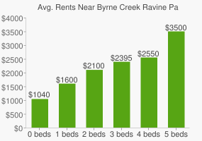 Graph of average rent prices for Byrne Creek Ravine Park
