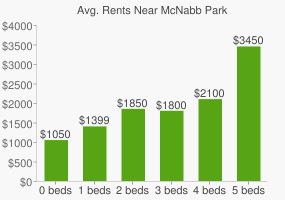 Graph of average rent prices for McNabb Park
