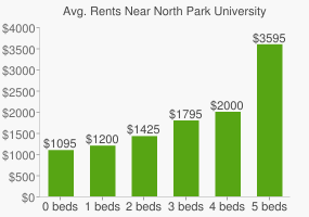 Graph of average rent prices for North Park University