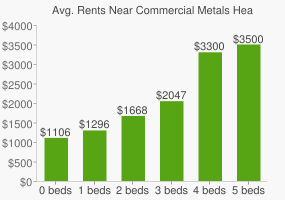 Graph of average rent prices for Commercial Metals Headquarters
