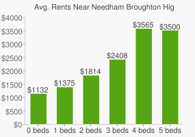 Graph of average rent prices for Needham Broughton High School