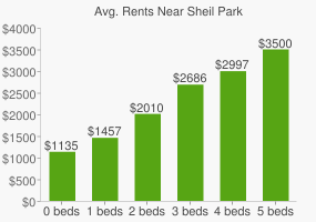 Graph of average rent prices for Sheil Park