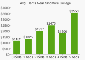 Graph of average rent prices for Skidmore College
