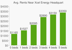 Graph of average rent prices for Xcel Energy Headquarters