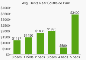 Graph of average rent prices for Southside Park