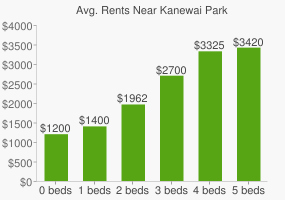 Graph of average rent prices for Kanewai Park & Field