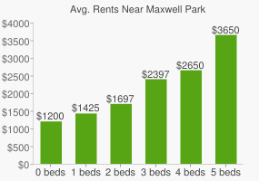 Graph of average rent prices for Maxwell Park