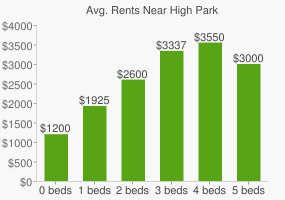 Graph of average rent prices for High Park