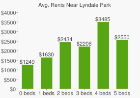 Graph of average rent prices for Lyndale Park