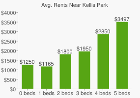 Graph of average rent prices for Kellis Park