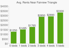 Graph of average rent prices for Fairview Triangle