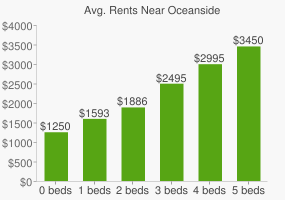 Graph of average rent prices for Oceanside