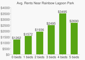 Graph of average rent prices for Rainbow Lagoon Park