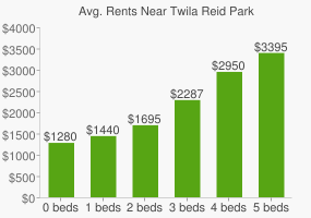 Graph of average rent prices for Twila Reid Park