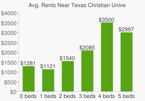 Graph of average rent prices for Texas Christian University