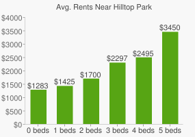 Graph of average rent prices for Hilltop Park