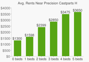 Graph of average rent prices for Precision Castparts Headquarters