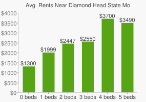 Graph of average rent prices for Diamond Head State Monument