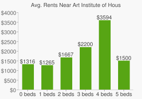 Graph of average rent prices for Art Institute of Houston