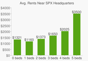 Graph of average rent prices for SPX Headquarters