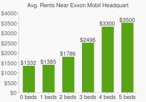 Graph of average rent prices for Exxon Mobil Headquarters