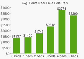 Graph of average rent prices for Lake Eola Park
