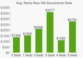 Graph of average rent prices for Old Sacramento State Historic Park
