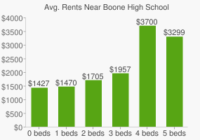 Graph of average rent prices for Boone High School