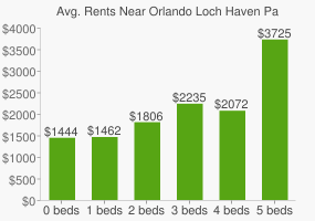 Graph of average rent prices for Orlando Loch Haven Park