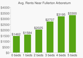 Graph of average rent prices for Fullerton Arboretum