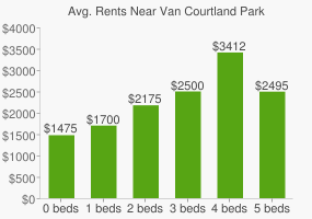 Graph of average rent prices for Van Courtland Park