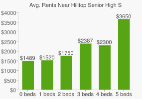 Graph of average rent prices for Hilltop Senior High School