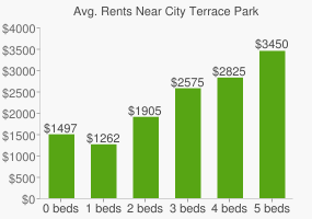 Graph of average rent prices for City Terrace Park