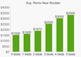 Graph of average rent prices for Boulder