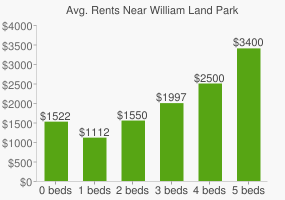 Graph of average rent prices for William Land Park