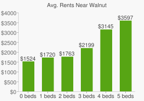 Graph of average rent prices for Walnut