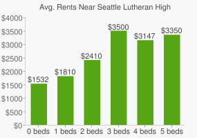 Graph of average rent prices for Seattle Lutheran High School