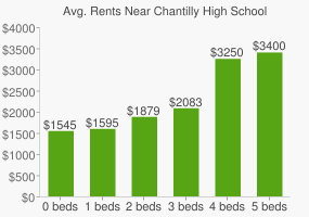 Graph of average rent prices for Chantilly High School