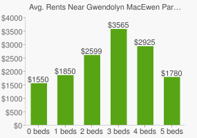 Graph of average rent prices for Gwendolyn MacEwen Park