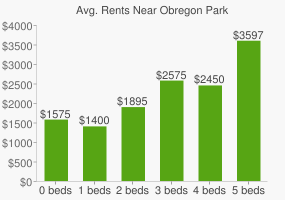 Graph of average rent prices for Obregon Park