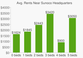 Graph of average rent prices for Sunoco Headquarters