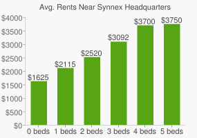 Graph of average rent prices for Synnex Headquarters