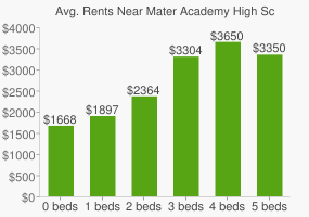 Graph of average rent prices for Mater Academy High School of International Studies