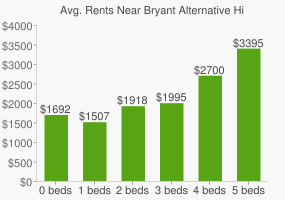 Graph of average rent prices for Bryant Alternative High School