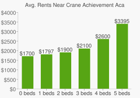 Graph of average rent prices for Crane Achievement Academy High School