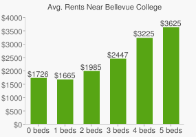 Graph of average rent prices for Bellevue College
