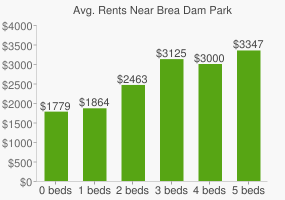 Graph of average rent prices for Brea Dam Park