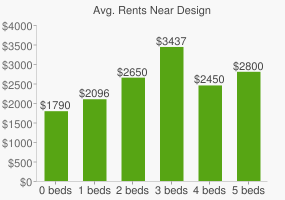 Graph of average rent prices for Design & Architectural Senior High School