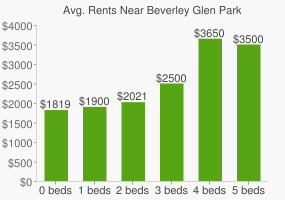 Graph of average rent prices for Beverley Glen Park